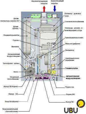 Причина повышения давления в газовом котле